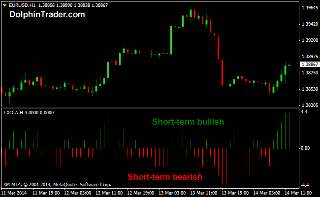 Short-term Forex Signals Metatrader 4 Indicator