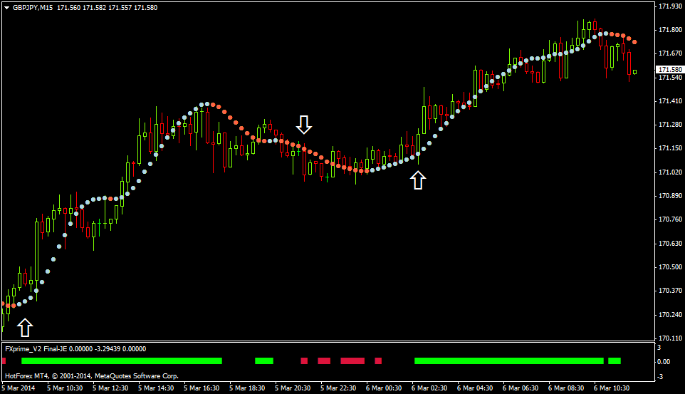 Trend following binary options
