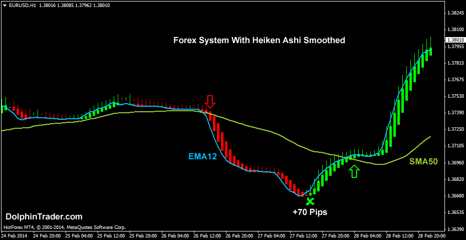 Trading binary options with heiken ashi