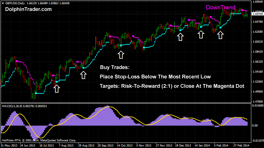 Trading forex trends with macd and moving averages