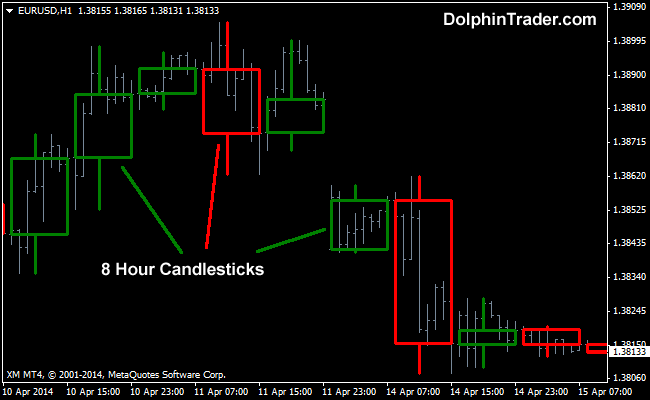 Advanced H1 Candlestick Metatrader 4 Indicator
