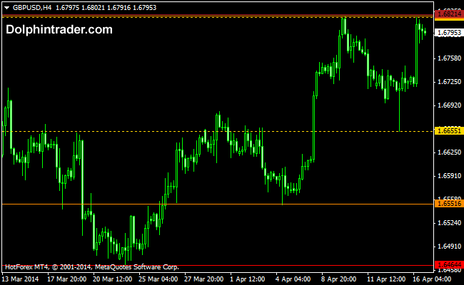 Fractals Support And Resistance Metatrader 4 Indicator