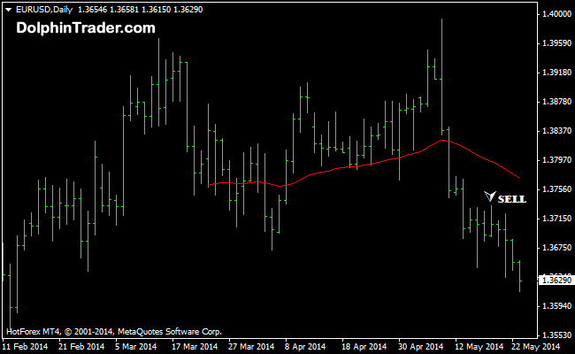 Daily 30 pips signals forex