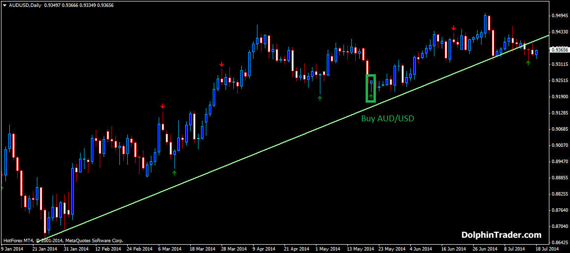 Price Action Forex Strategy With Pin Bar And Trend Line