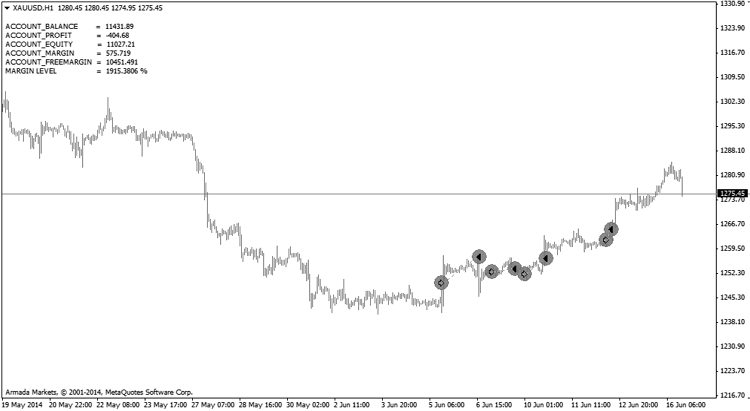 Trade History Metatrader 4 Indicator