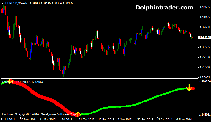 100 pips trend binary options indicator