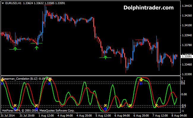 Buy And Sell Correlation Forex Indicator