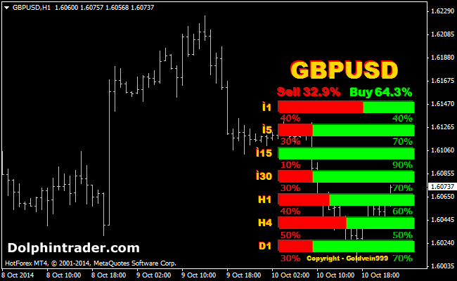 Free forex heat map indicator