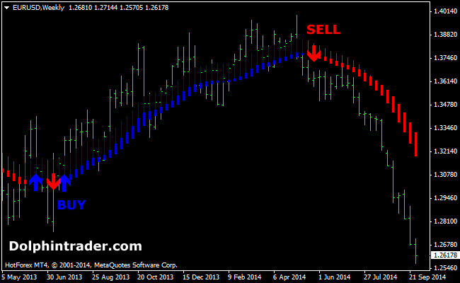 Forex secret profit levels indicator