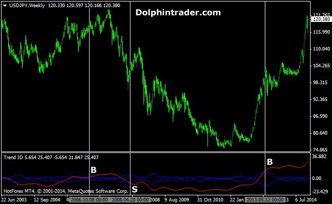 Forex strength histogram 4 indicator