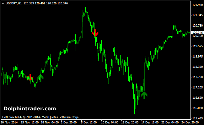 Short-Term Trend Following Forex Signal Indicator