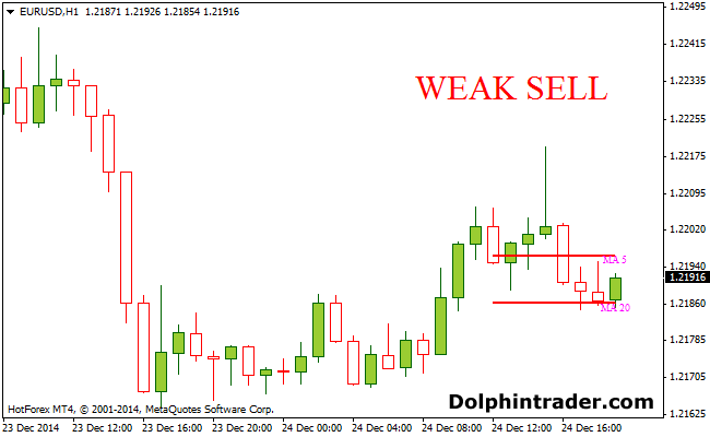 Buy and Sell 5/20 Moving Average Forex Indicator
