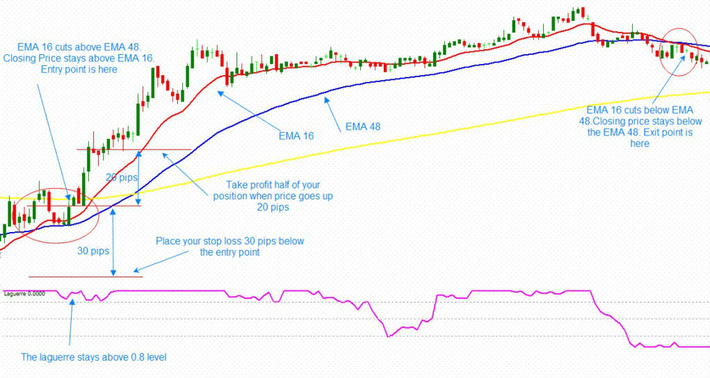 20 Pips Double EMA Forex Scalping System