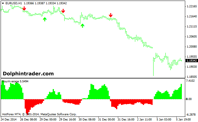 4 Moving Averages Forex Signals Indicator