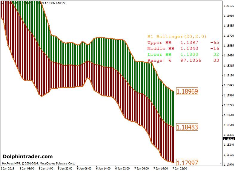 Advanced Bollinger Bands Forex Indicator