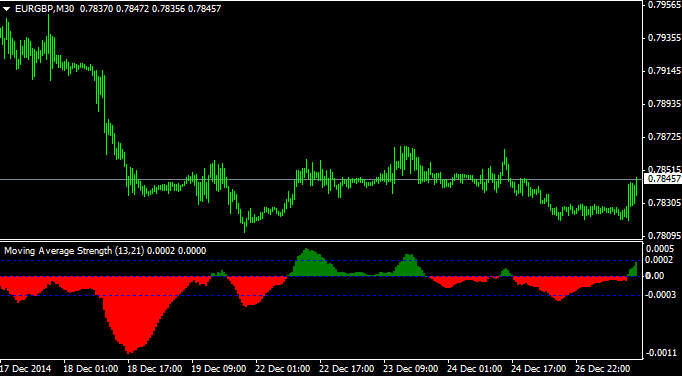 Moving average of oscillator forex