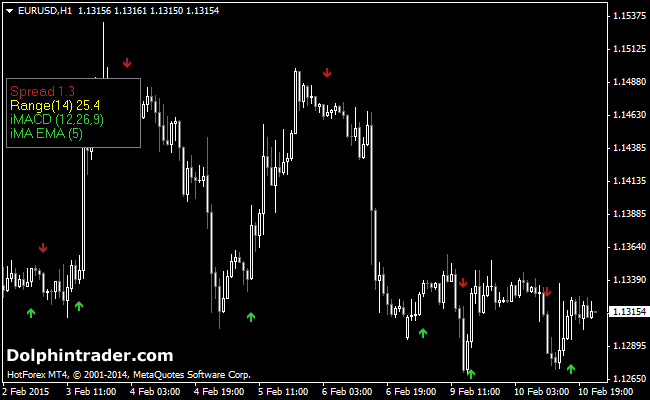 Forex mt4 templates