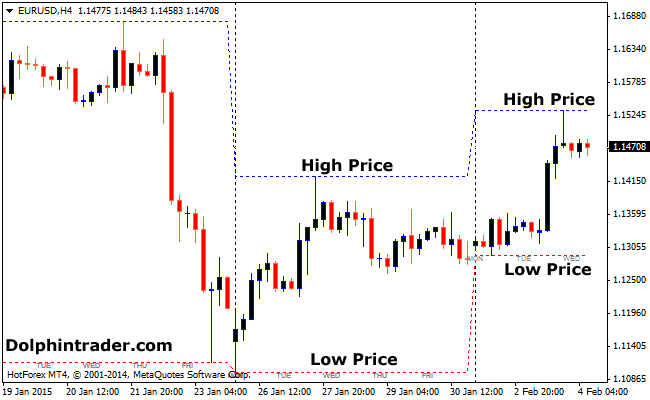 Higher Timeframe Forex Price Indicator