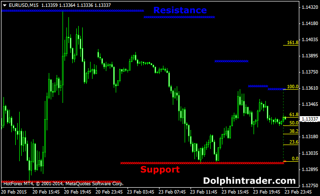 Support & Resistance Fibonacci Retracement Metatrader 4 Indicator