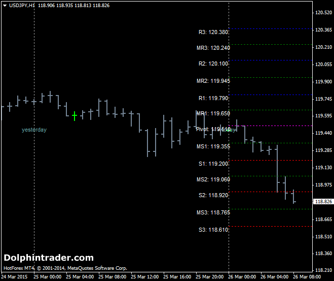 SDX-Tz Metatrader 4 Pivot Point Indicator