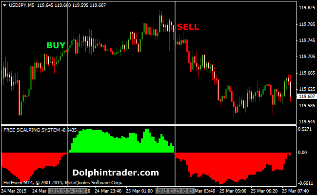 Scalping forex 5 minuti