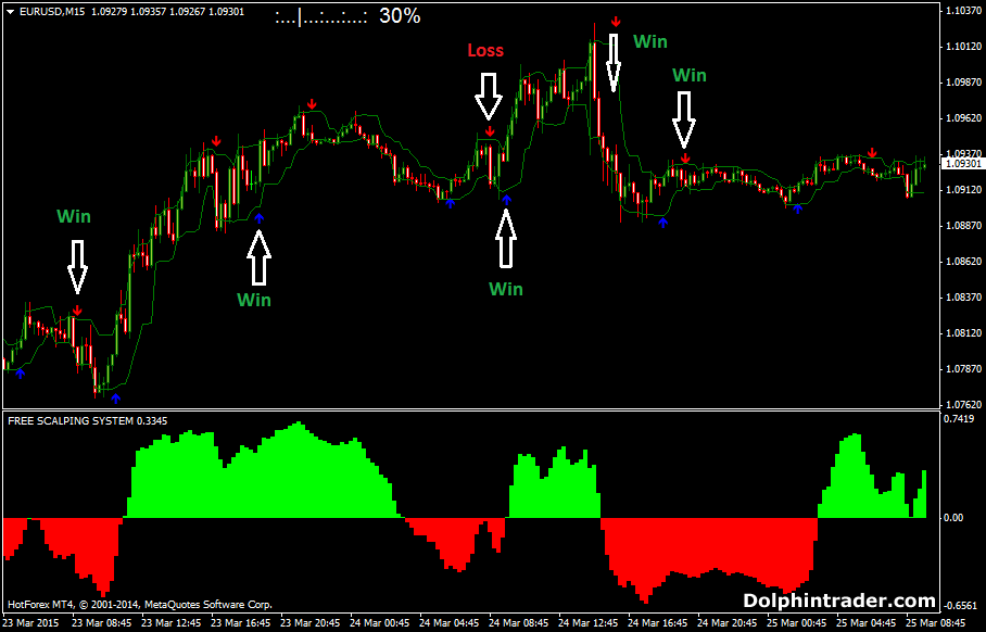Smart forex indicators system