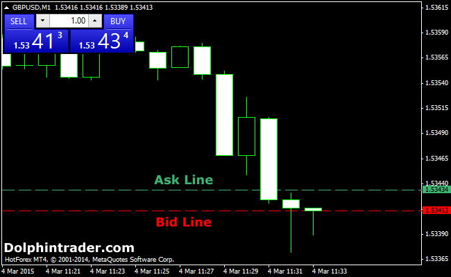 Bid/Ask Spread Lines Forex Indicator