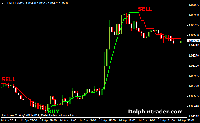 Buzzer Forex Scalping Indicator For MT4