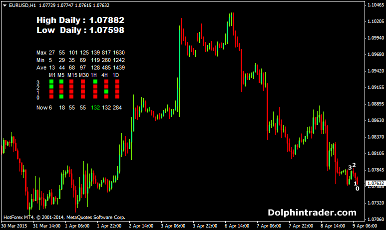 Cool forex indicators
