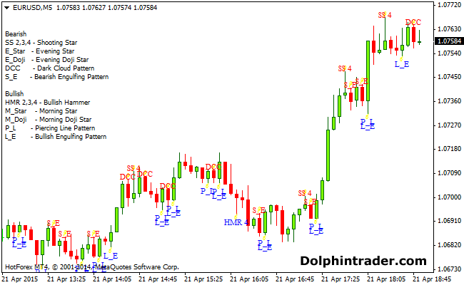 Forex indicator candlestick patterns explained