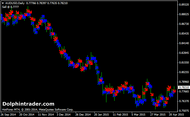 Average weekly range forex indicator