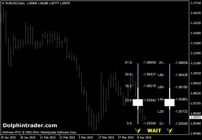 Buy and Sell Advice Forex Indicator