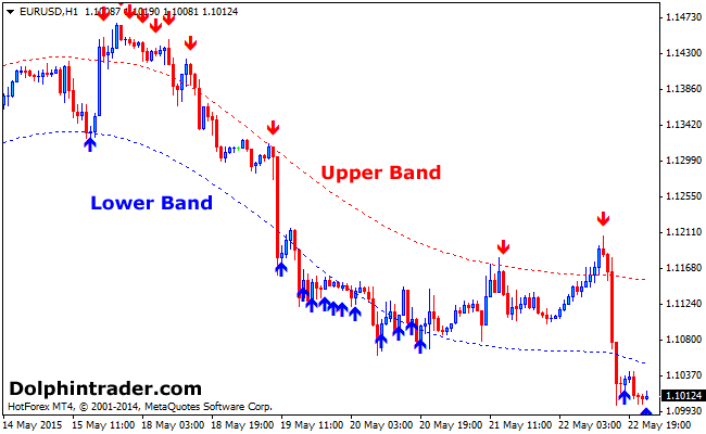 Forex chart buy sell signals