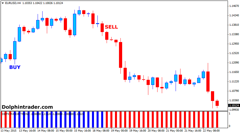 Forex chart indicators explained