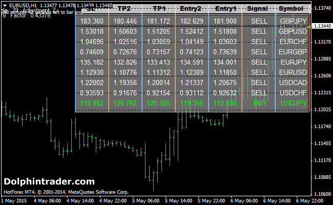 Forex Signals MT4 Dashboard Indicator
