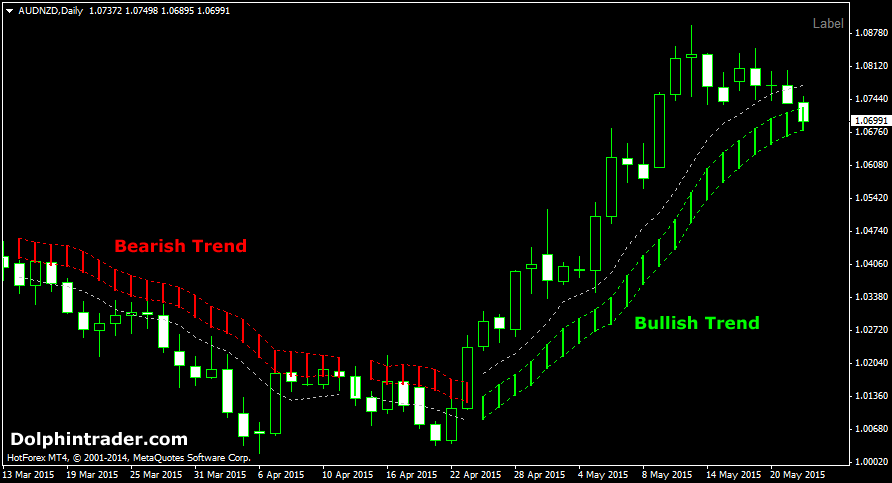 Powerful forex trend indicator