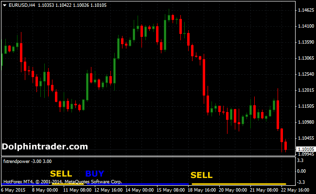 Forex Trend Power Metatrader 4 Indicator