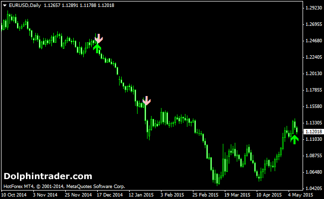 Price Action Buy And Sell Signals Forex Indicator