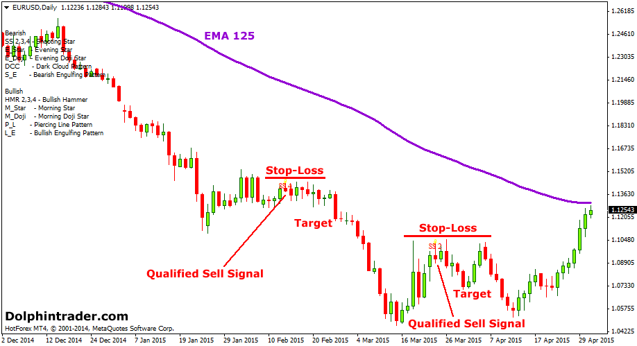 shooting-star-forex-strategy