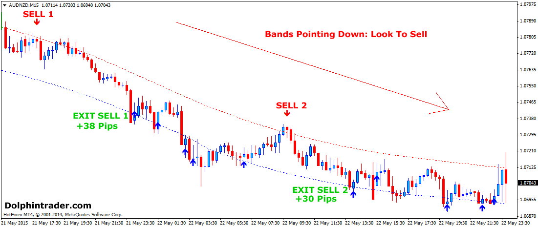 Forex intraday trading strategy
