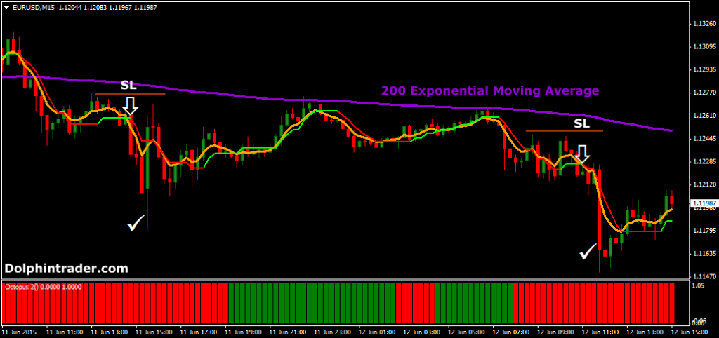 Forex 30 minute time frame