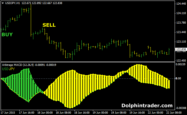 What is forex arbitrage scalping