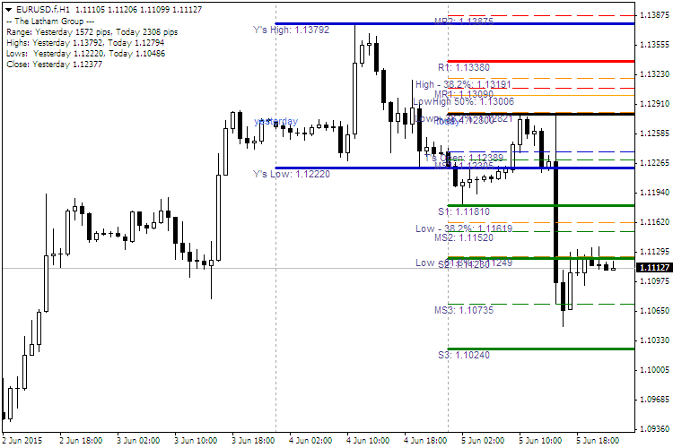 Action forex daily pivot point