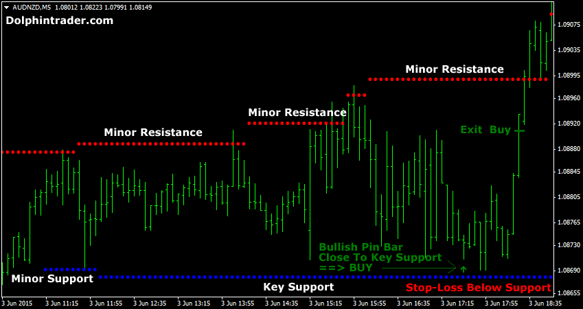 Bollinger bands pin bar