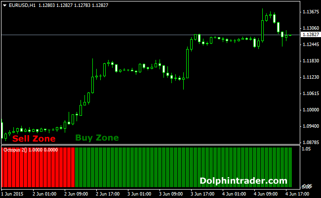 Binary options trend indicator