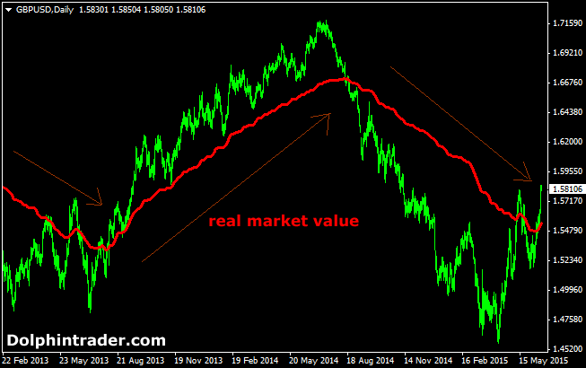 Forex valuation