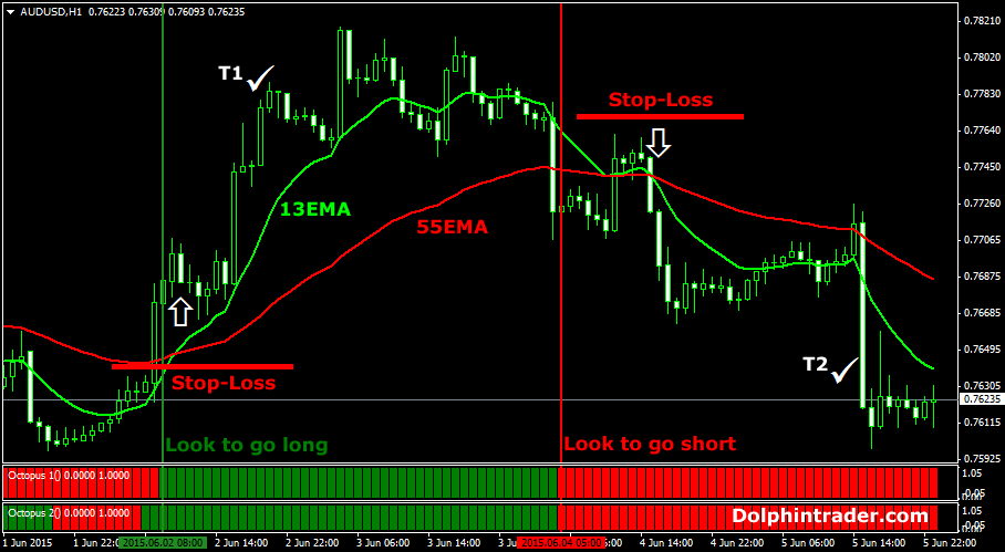 Swing trading the forex