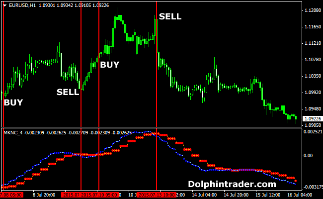 Best forex trend direction indicator