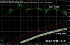 Double 144 Period EMA Forex Robot