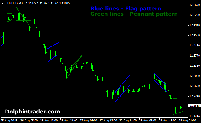 Forex flag indicator